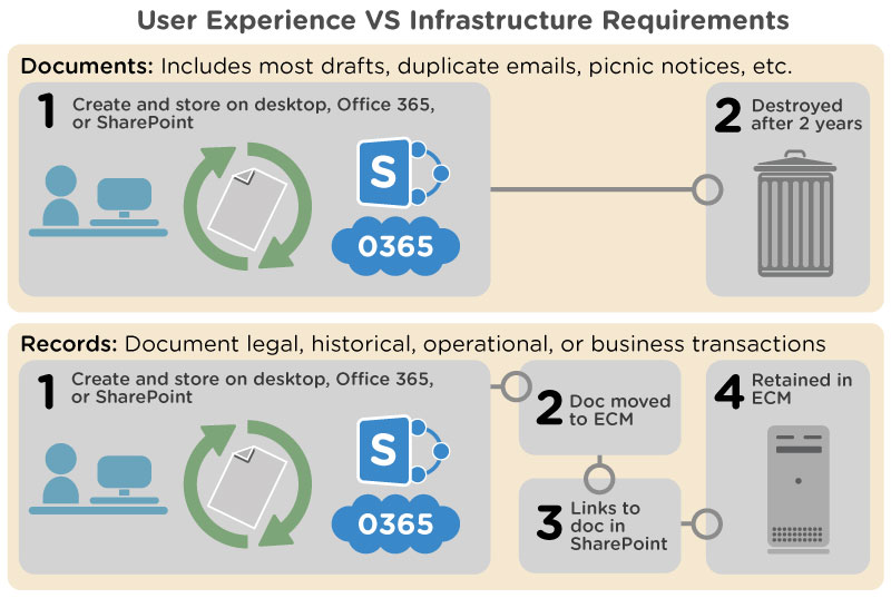Lane 2 User-Experience-vs-Infrastructure-Reqs