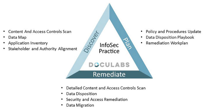 InfoSec-Practive-Page-Triangle-Diagram-05