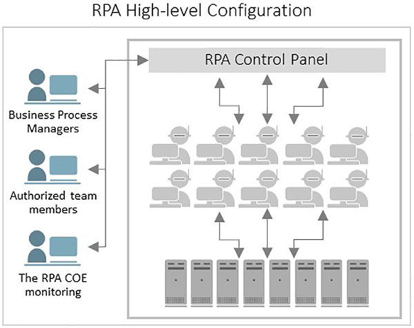 RPA High-level Configuration